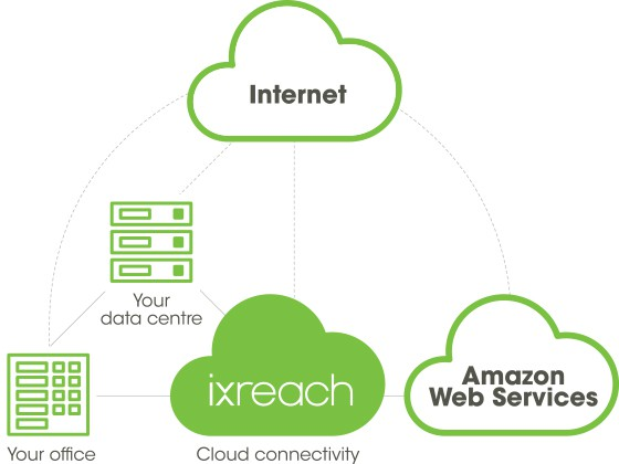 Amazon Web Services Direct Connect IX Reach